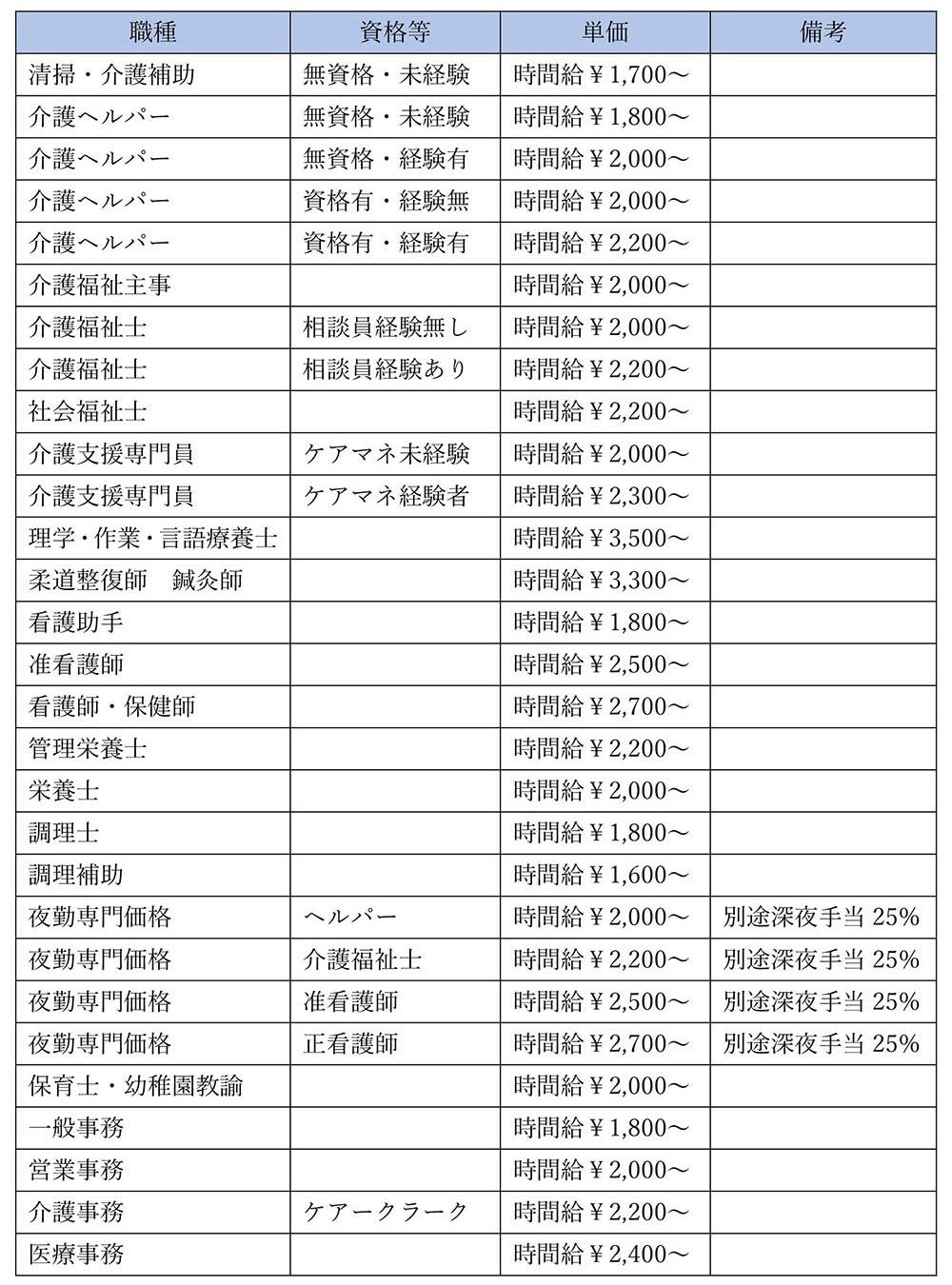 人材派遣料金表(医療福祉・保育)